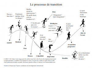fisher-processofchange-frenchversion_001